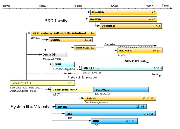 How are BSD. Unix. and Linux different? - Quora