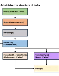 Indian government structure also what    full flow chart of the political system quora rh