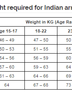 In case of candidates from lakshadweep the minimum acceptable height can be reduced by cms for males and females also what should your weight if you want to join indian rh quora