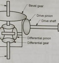 1 1 schematic of differential gearbox [ 1875 x 1244 Pixel ]