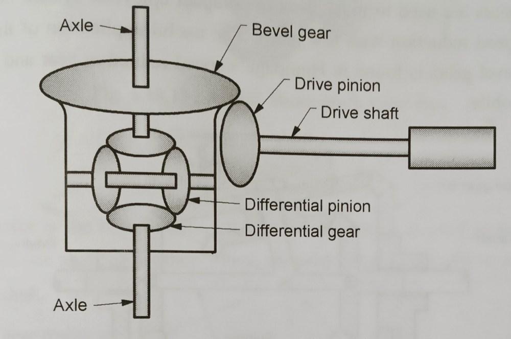 medium resolution of 1 1 schematic of differential gearbox