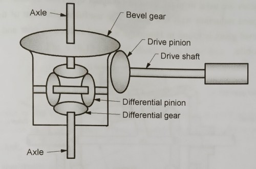 small resolution of 1 1 schematic of differential gearbox