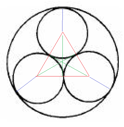 How to find the radius of a big circle using the 3 radii