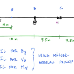 Shear Moment Diagram Distributed Load 2005 Pt Cruiser Fuse Box Where Does Max Deflection Occur In Beam? - Quora