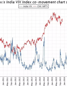 See the chart below correlation between vix and nifty is completely opposite also what india volatility index does it signify why rh quora