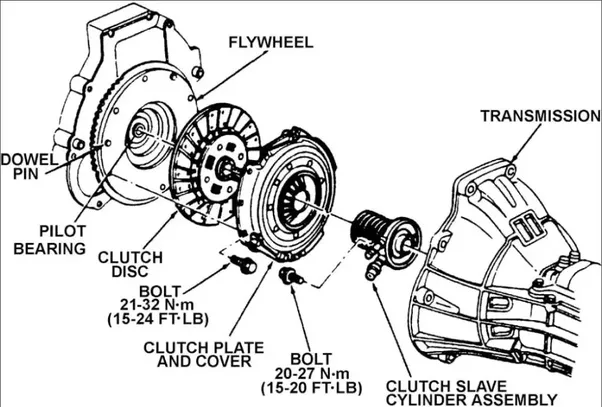 What does a burning smell from the vehicle's clutch mean