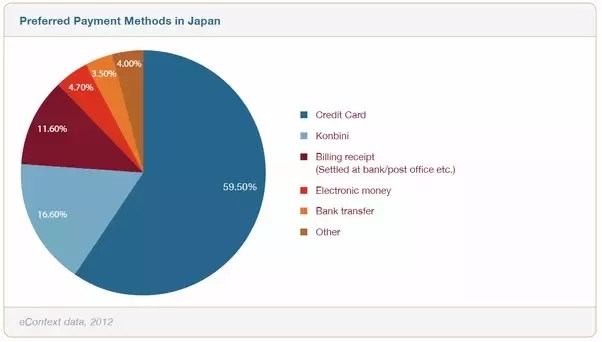 What Online Payment Methods Are Most Popular In Japan Quora
