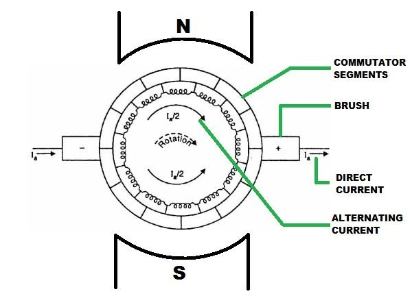 What is the function of a commutator in a DC motor and a
