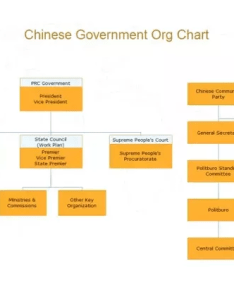 Government org chart is used to present chain of command also what are the main functions  organizational quora rh