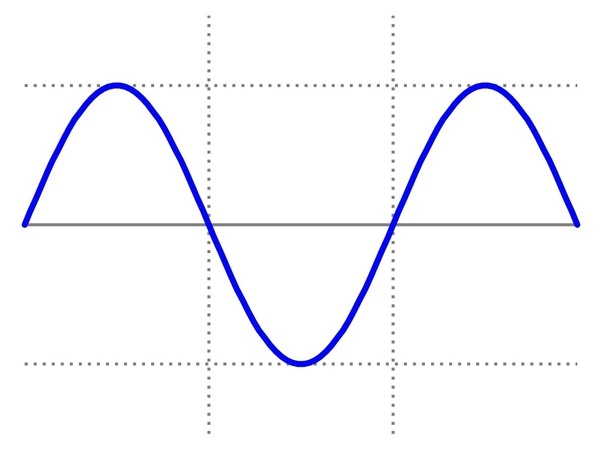 How do frequency, amplitude, and wavelengths affect sound
