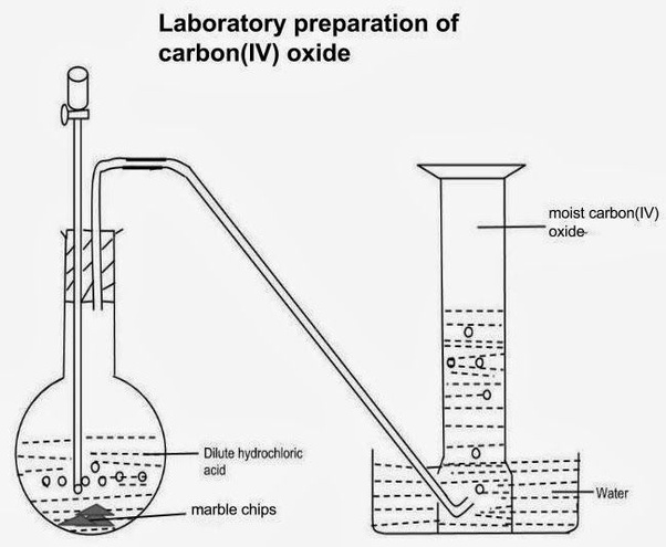 How is carbon dioxide prepared and collected in a