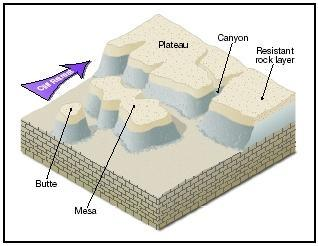 How are mesas plateaus and buttes formed  Quora
