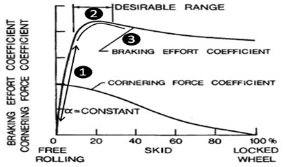 Slip rate calculation