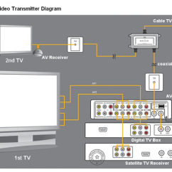 Satellite Dish Connection Diagram Goodman Heat Pump Air Handler Wiring How To Connect My Philips Home Theater Samsung Led Tv - Quora