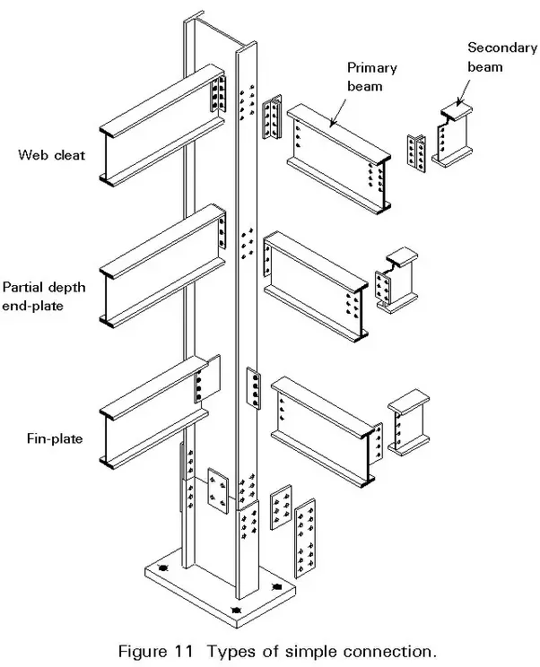 How is the junction between a column, a simply supported