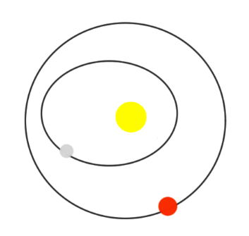 Which orbit in the solar system is the most perfect circle