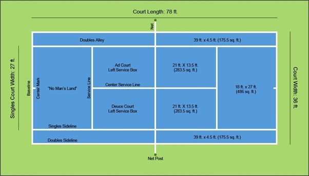 netball court diagram layout 2004 kia sedona fuel pump wiring what are a tennis measurements? - quora