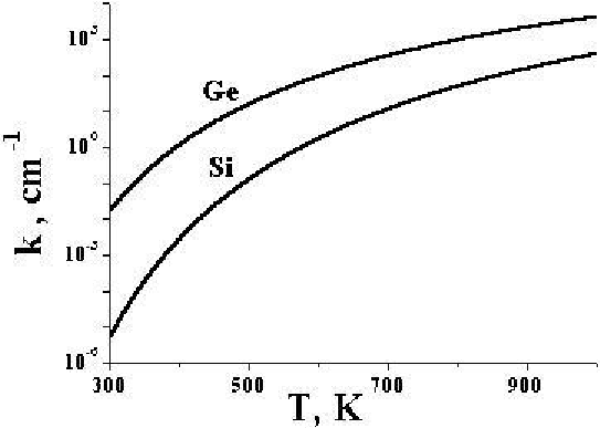 At what temperature do semiconductors act as insulators
