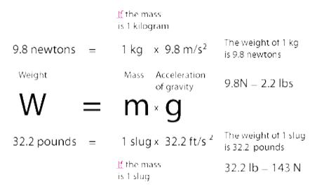 1 kg = pounds   Convert pounds to kg. 2020-04-08