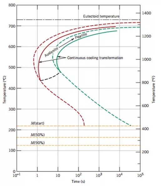4140 steel phase diagram renault clio airbag wiring what is the difference between cct and ttt curve by an easy example dashed lines form diagrams solid it can be seen that obtained moving curves a