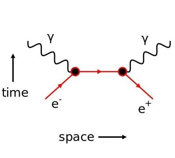 How does the length contraction of special relativity act