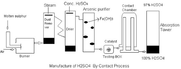 How is sulphuric acid manufactured by the contact process