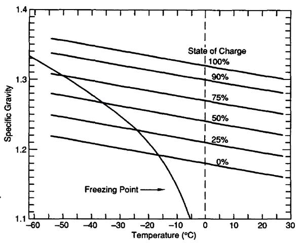 A car's engine won't start in sub-zero Fahrenheit