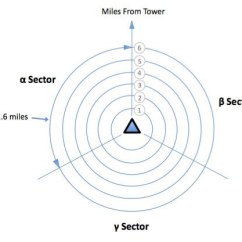 Cellular Phone Tower Signal Diagram Car Audio Capacitor Wiring How Does Cell Triangulation Works? - Quora