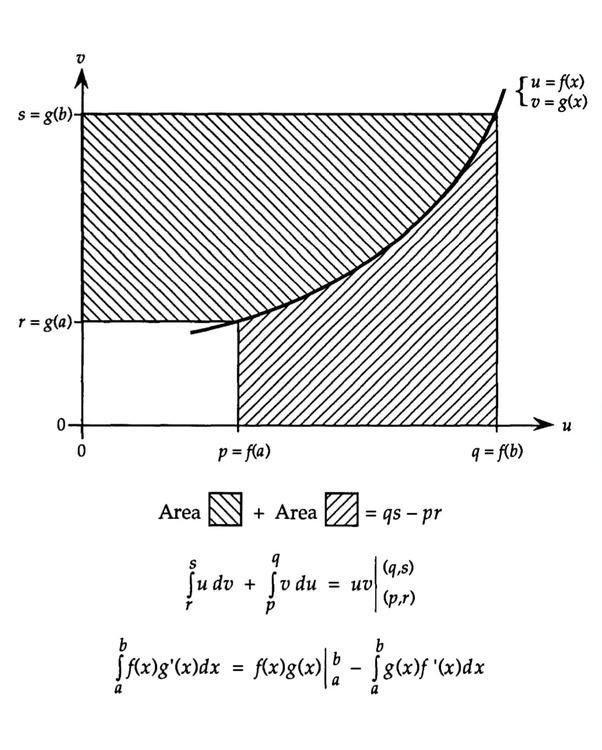 What are the best examples of mathematical proofs without