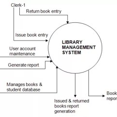 What Is Data Flow Diagram Level 0 Weg W21 Wiring How To Do A For Library Management System Quora Typically We Will First Develop Context Dfd The Similar Following Example