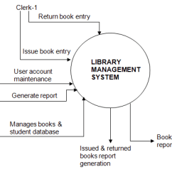 Level 0 Dfd Diagram For Library Management System Matson Dual Battery Isolator Wiring How To Do A Data Flow - Quora