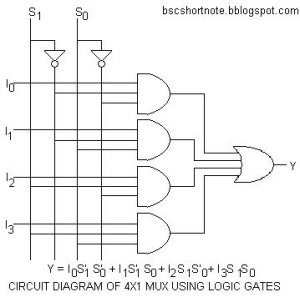 How to design a 4 by 1 multiplexer using NAND or NOR gates