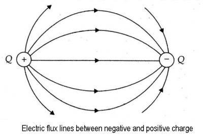 What is the difference between flux, electric field