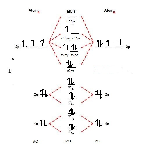 what is the orbital diagram wiring for smoke alarms molecular no quora this image shows orbitals of nitric oxide and types bonds present