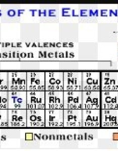 Valency is  measure of the reactivity an atom or molecule you can derive many elements by looking at their positions in periodic also how to find quora rh