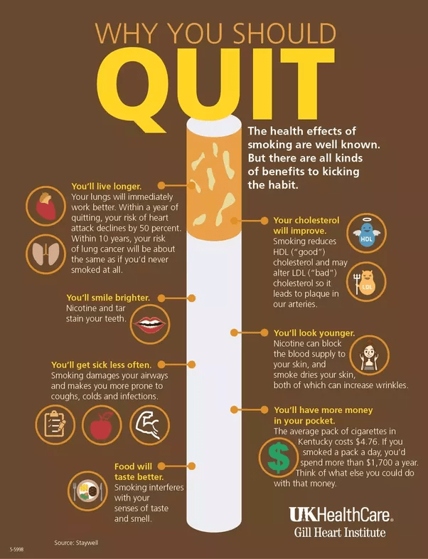 When Is The Best Age To Stop Smoking? Quora