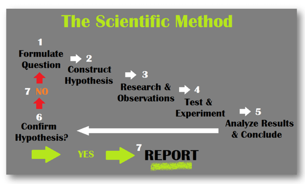 scientific method 5 steps