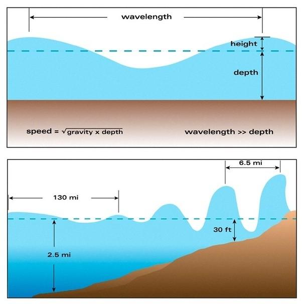 Diagram Tsunami Are Formed