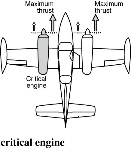 Can a fixed-wing aircraft fly with only one operational
