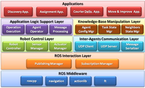 What are softwares used in robotics  Quora