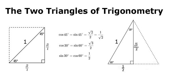 What is the best way to remember/evaluate the trig