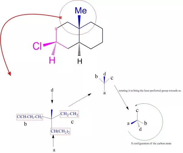 What are R and S configurations for bicyclic compounds