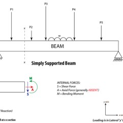 Shear And Moment Diagram Generator Xtrons Wiring