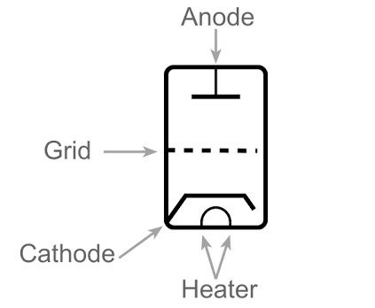 How do (or did) vacuum tubes work in radios, TVs, and old