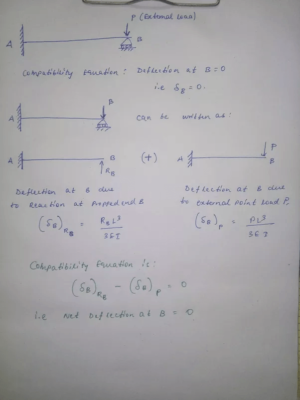 Figure 3 Fixed End Reactions Due To Lateral Load