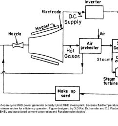 why use nozzle in an open mhd system quorain an open mhd generator the hot [ 1534 x 851 Pixel ]