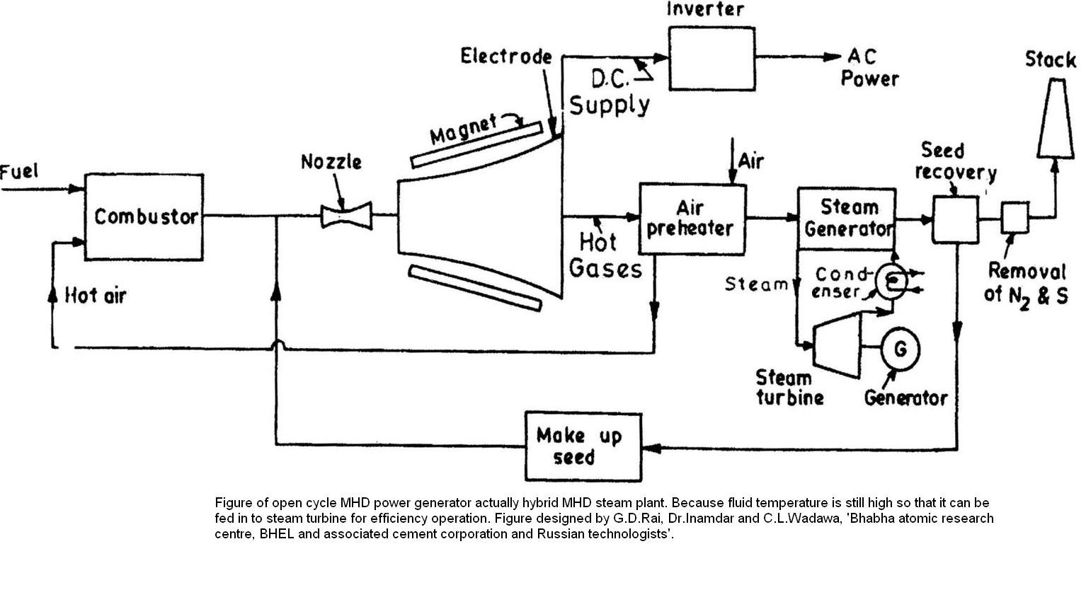 hight resolution of why use nozzle in an open mhd system quorain an open mhd generator the hot