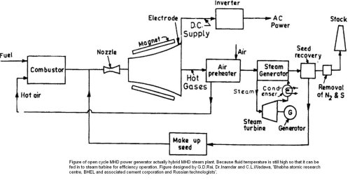 small resolution of why use nozzle in an open mhd system quorain an open mhd generator the hot