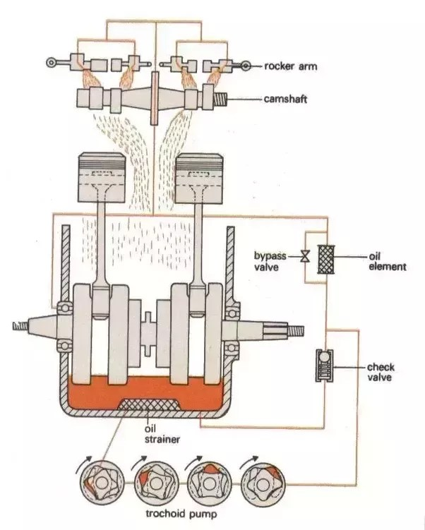 lube oil system diagram audio wiring 1997 ford explorer what is difference between dry sump and wet in engine p s hope it helped
