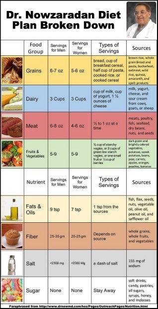 Dr Now Diet Plan Book : Where, Diet?, Quora